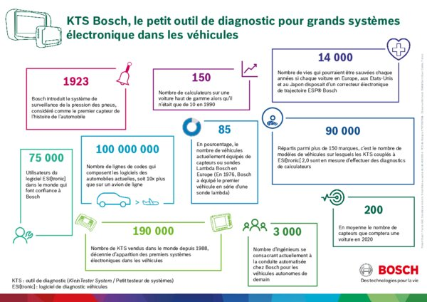 les valises de diagnostic bosch ont 30 ans infographies am today. Black Bedroom Furniture Sets. Home Design Ideas